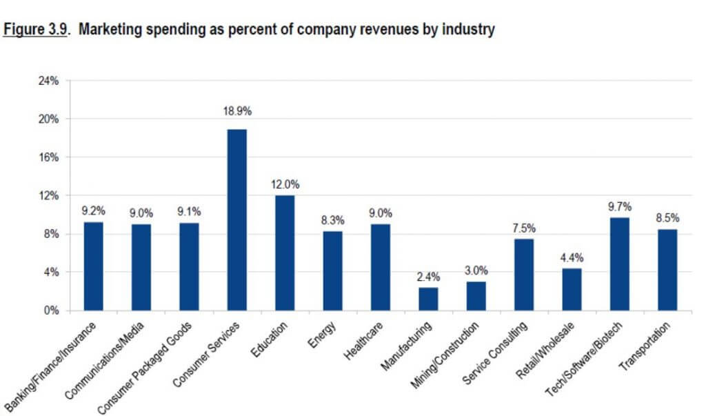 Marketing Spending Industry wise