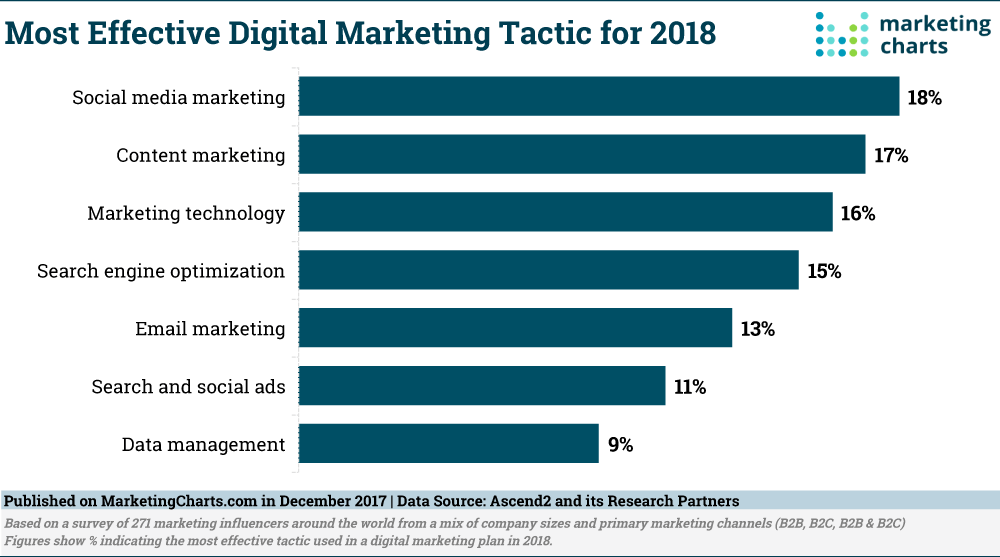 Effective Digital Marketing Tactic