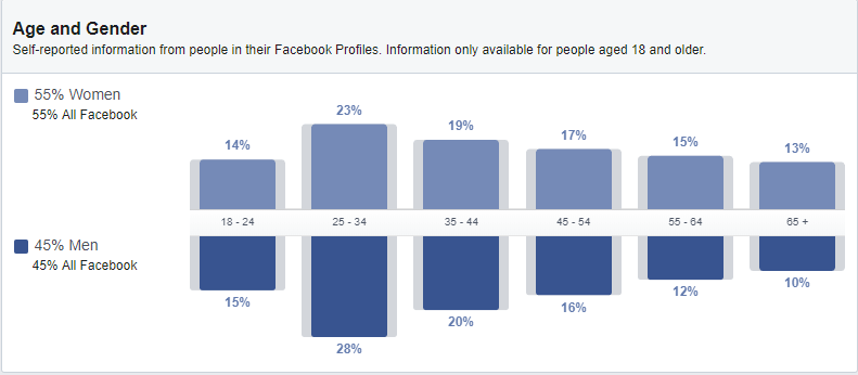 "Age and gender break-down for ""everyone on Facebook"" in audience insights menu of Business manager."