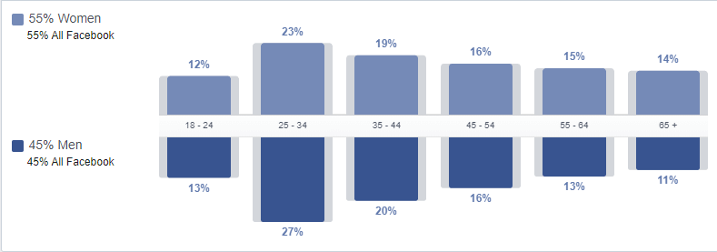 Facebook demographic age ranges for everyone on Facebook, broken down to percentages for males and females.