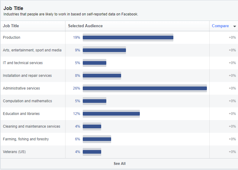 "Audience insights on ""Job titles"" for ""Everyone on Facebook""."