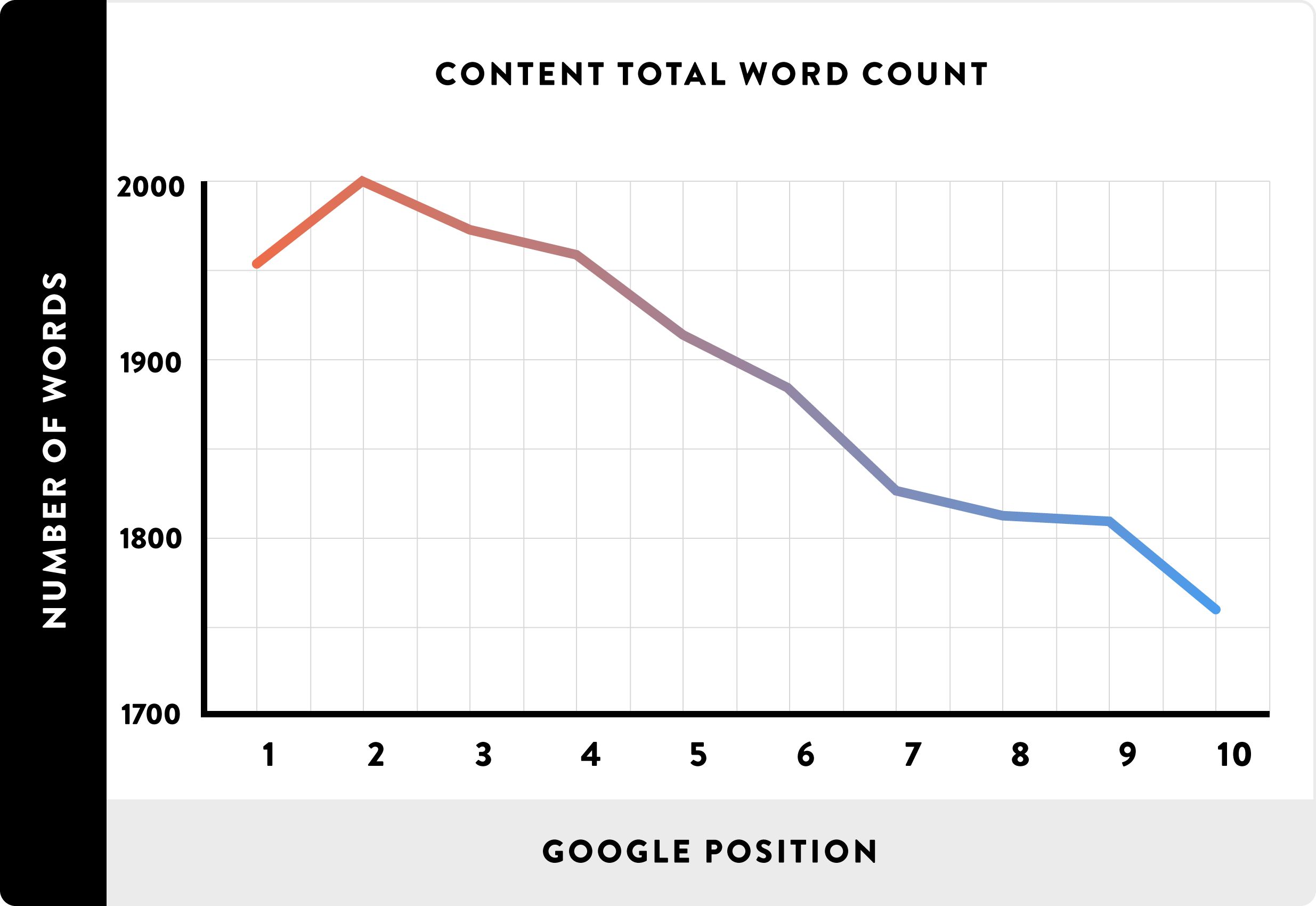 A screenshot from Brain's blog on 200 factors Google takes into account for ranking. The graph shows a correlation between number of words and Google ranking.
