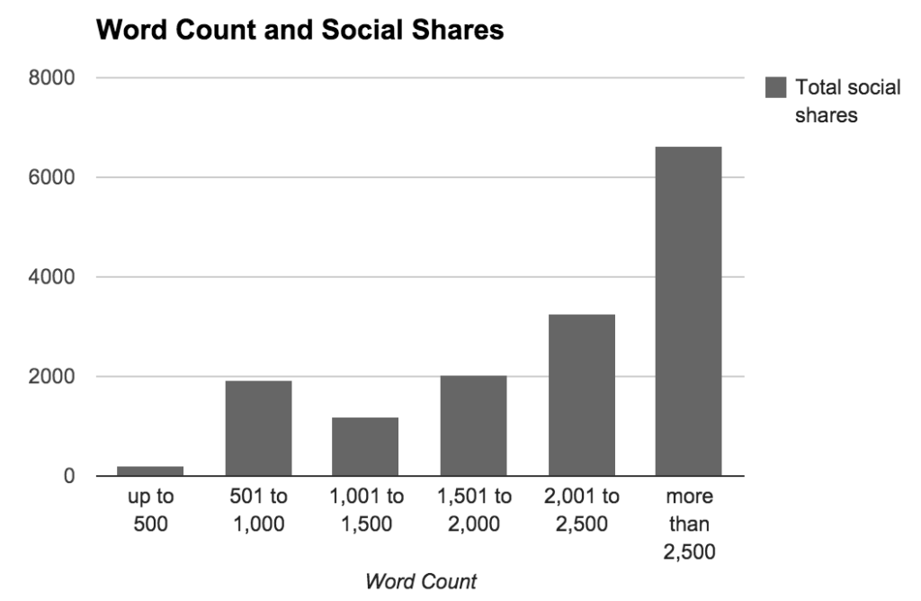A graph from Keven Lee's blog on length of different Social Media Content. The graph shows a correlation between length of a blog and social shares.