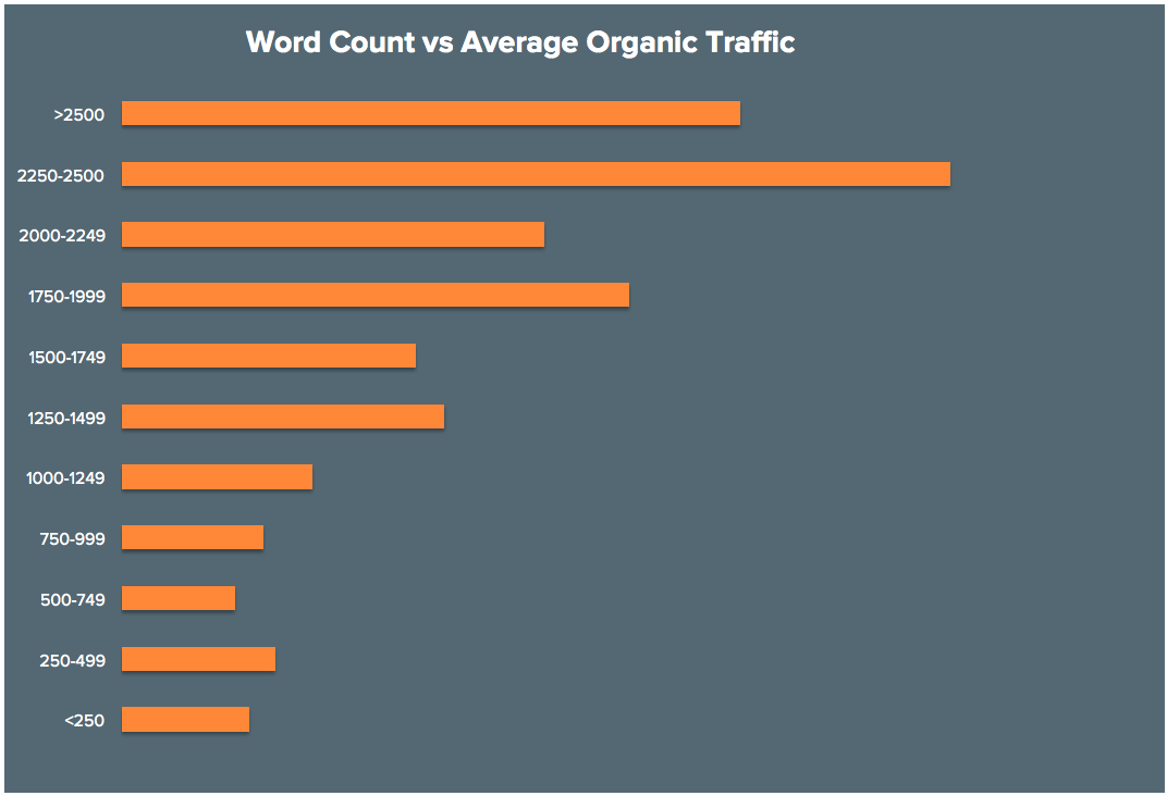 A screenshot from Neil's blog post on ranking a blog post. The graph shows correlation of content length and average Organic traffic
