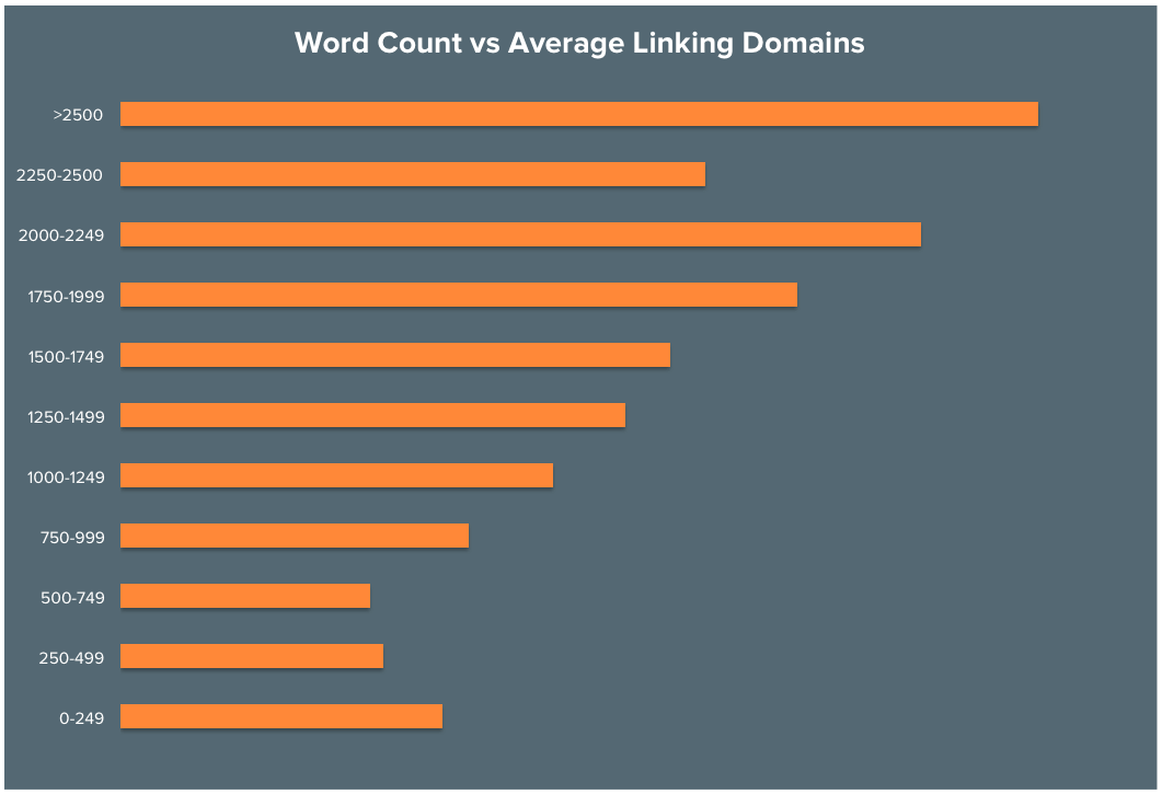 A screenshot from Neil's blog post on ranking a blog post. The graph shows correlation of content length and average linking domains