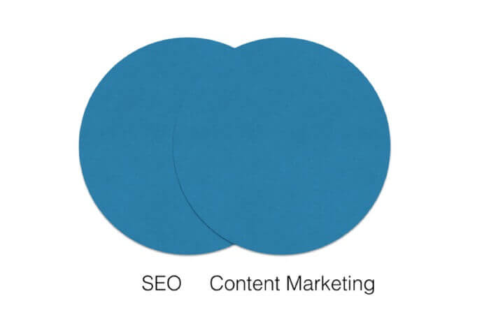 2 circles overlapping each other with some mutual area. One of the represents content marketing, the other one shows SEO.
