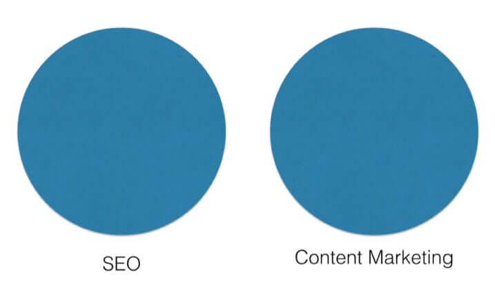 2 circles far apart, one depicting SEO, the other Content Marketing