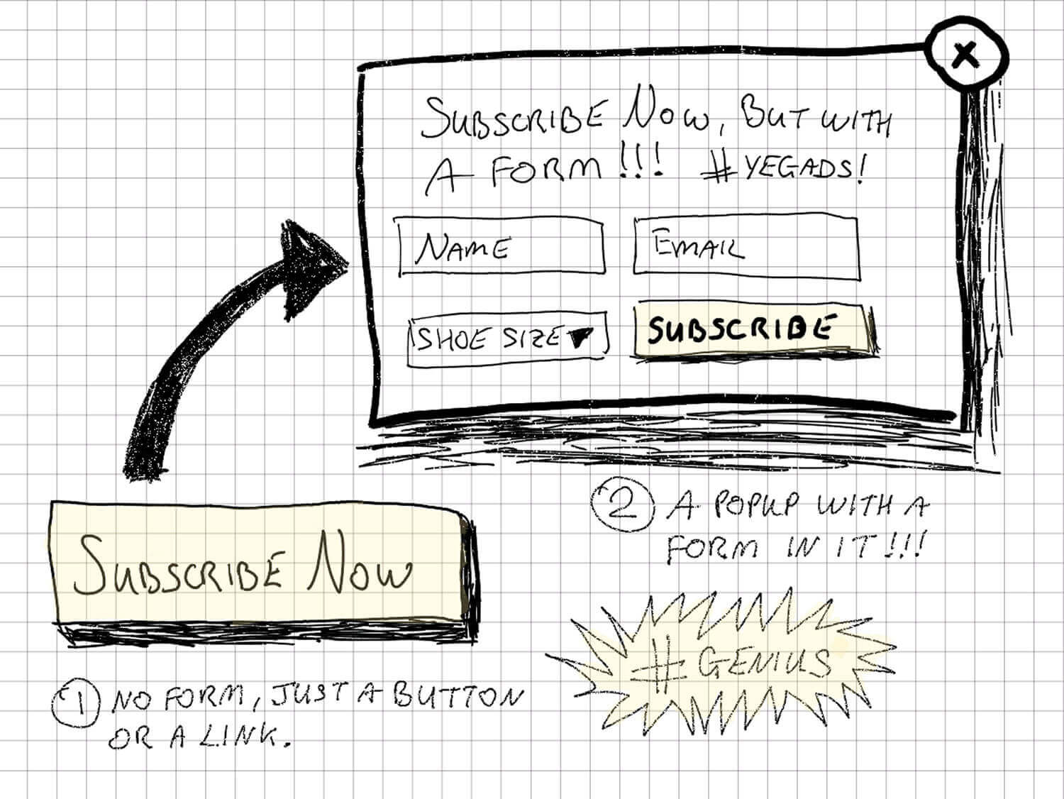 A sketch-guide showing 2 ways to get the leads to subscribe. 1- No form, just a button or a link; 2-A popup with a form in it.