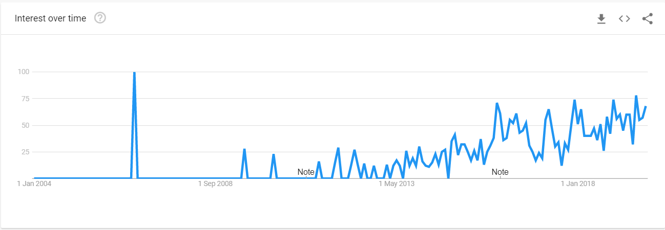 Google trends-graph depicting the trends of the therm *Content Marketing* from 2004 to 2018.