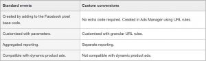 A differentiation table between custom conversion and standard events by Facebook.