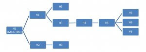 The structure and division of Headings 1-6.