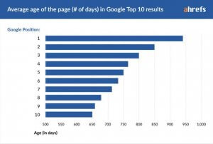 The number of days required to secure the top rank on SERP