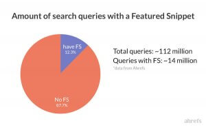 A Pie chart by Ahrefs showing the queries answered in featured snippets, vs. the ones that are not.