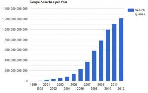 Google search volumes in the past few years (from 1999-2012)