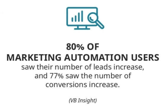 The email marketing automation stats which show an 80% increase in leads and a 77% increase in the conversions.