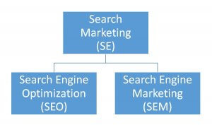 The link between SEO and SEM.