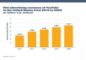 YouTube Net Advertising Stats from Statista via HootSuite.