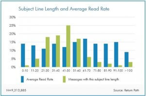 Graph showing the highest rate of reading an email is when the subject line is between 61-70 characters.