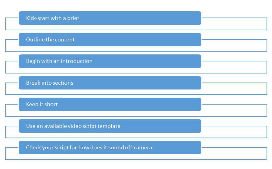 Workflow of Video Scripting inspired by HubSpot