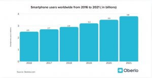 The number of smartphone users in billions from 2016-2021