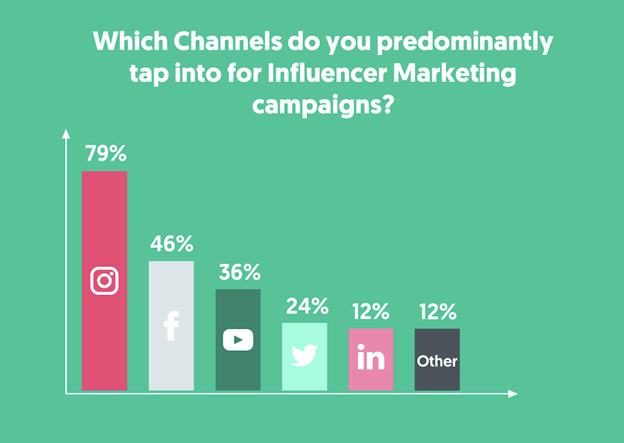Graph showing the distribution of influencer marketing among different channels.