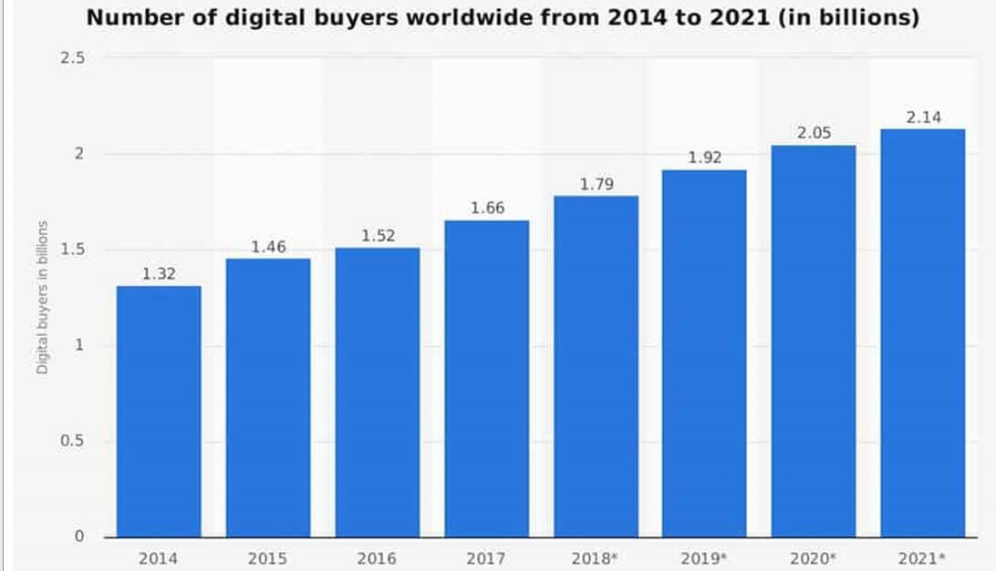 The total number of digital buyers from 2014-2021.